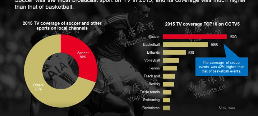 Il calcio è lo sport più in onda inCina